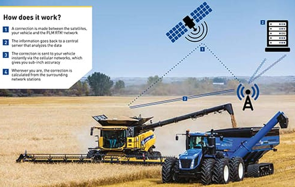 //assets.cnhindustrial.com/nhag/nar/assets/plm-precision-farming/correction-sources/rtk-cors/overview/plm-connect-rtk-cors-increased-productivity.jpg