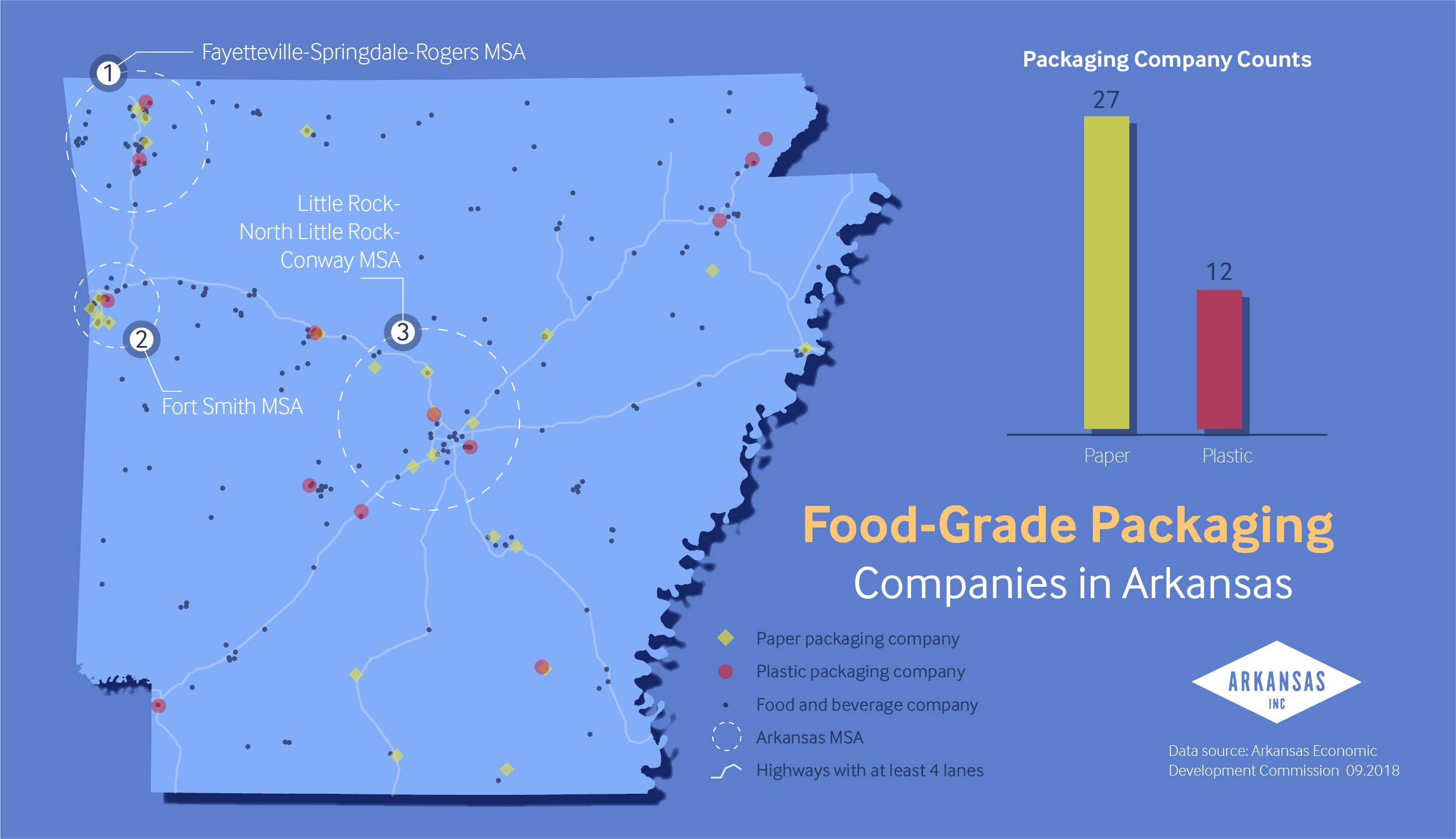 Arkansas food and beverage packaging companies