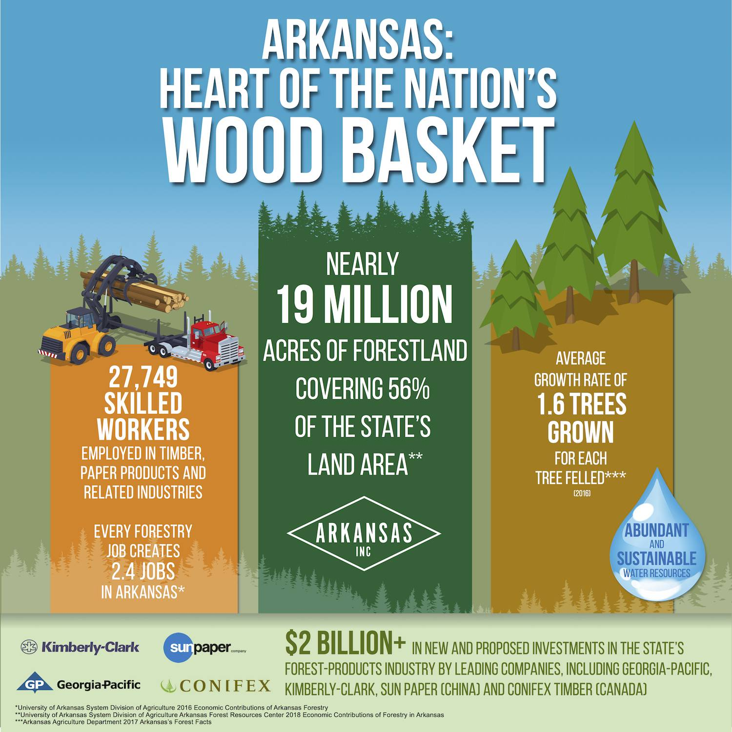 AEDC 2018 Timber Infographic 1